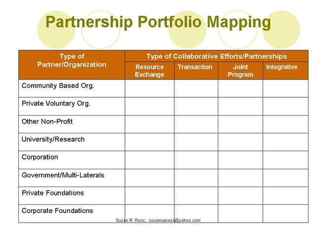 File:Partnership Portfolio Mapping.jpg