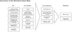 Blended Value Map