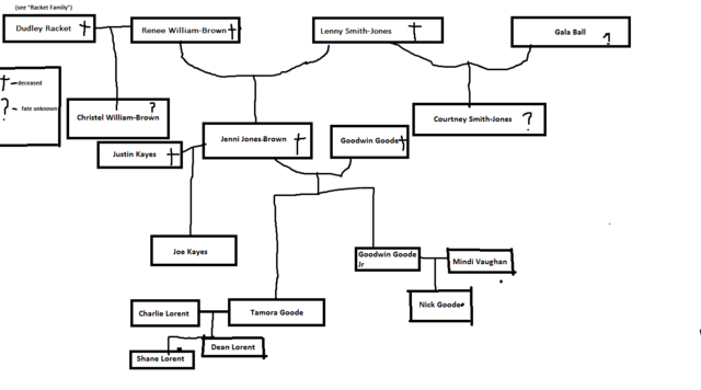 File:Goode-Kayes family tree.png
