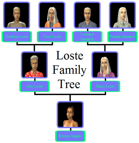 File:Loste Family Tree.png