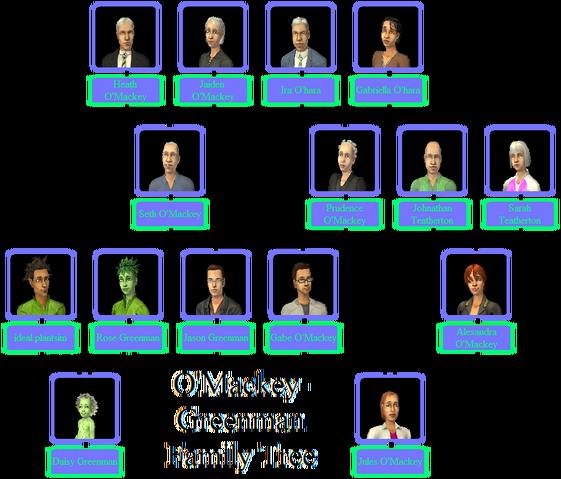 File:O'Mackey-Greenman Family Tree.png