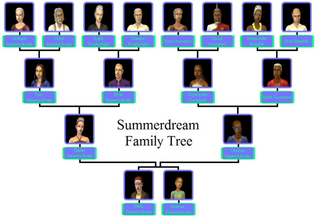 Summerdream Family Tree