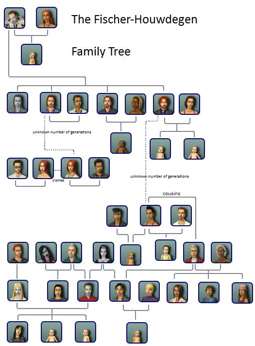 Fischer-Houwdegen Family Tree