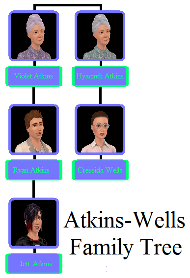 Atkins-Wells Family Tree