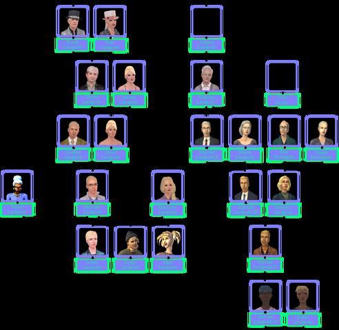 File:Landgraab Family Tree Including Malcolm I.png