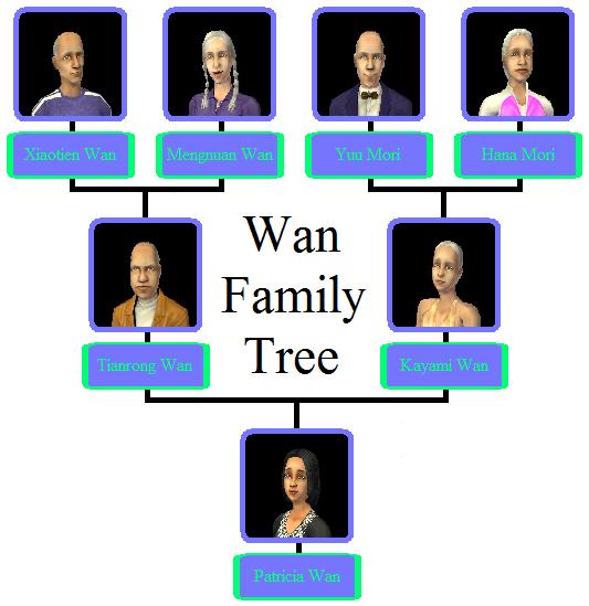 Wan Family Tree