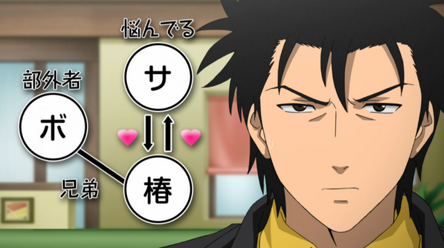 Archivo:Sojiro's love triangle.png