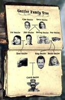 Guzzler family tree