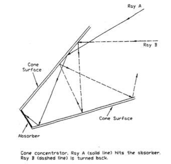 File:Cone concentrator diagram.jpg
