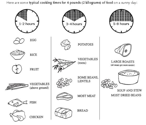 File:Cooking times.jpg