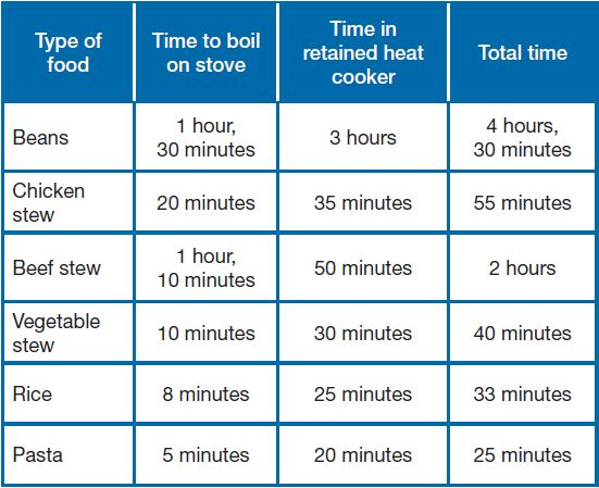 File:Suggested RHC cooking times HELPS International.jpg