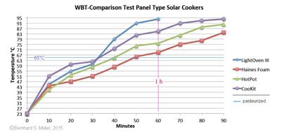WBT-Comparison Test, 3-4-15
