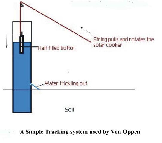 File:Von Oppen tracking diagram.jpg