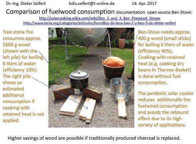File:Comparison of fuelwood consumption - Dieter Siefert - April 2017.jpg