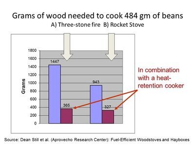 Wood use cooking beans in heat-retention cooker