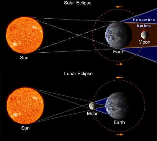 File:Solar Eclipse AND Lunar Eclipse.jpg