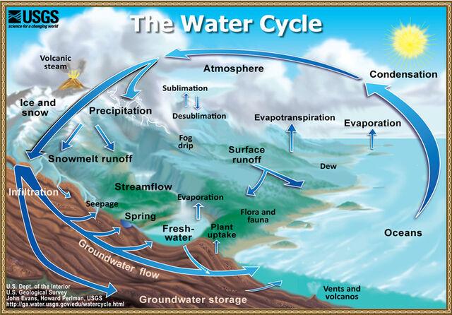 File:Water cycle summary.jpg