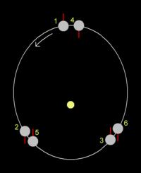 Mercury's orbital resonance