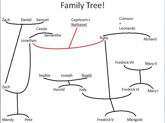 File:Capricorn Family tree!.jpg