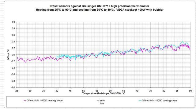File:1500D-sensor-against-GMH3710.jpg