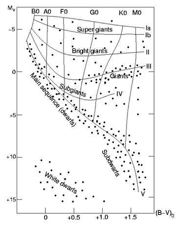 File:H-R diagram.png