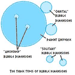 Bubble dimensions