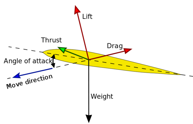File:Aerodynamic forces.png