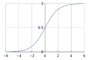 Logistic-curve