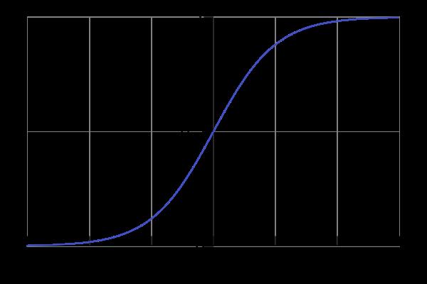 File:Logistic-curve.png