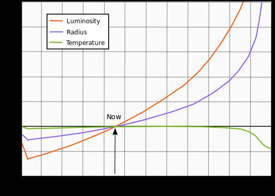 File:Solar evolution.png