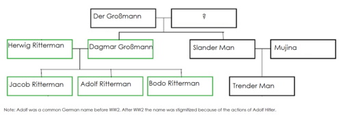 0slendermanfamilytree