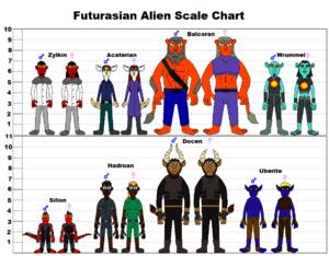 Futurasian Alien Scale Chart
