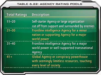 6.22 Agency Rating Pools