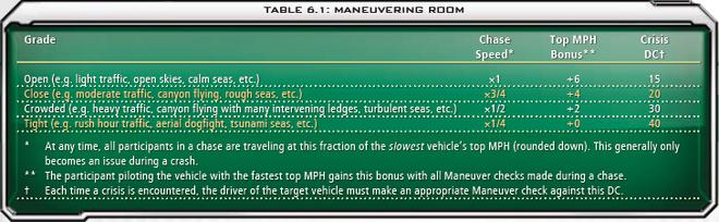 6.1 Maneuvering Room