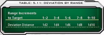 5.11 Deviation by Range