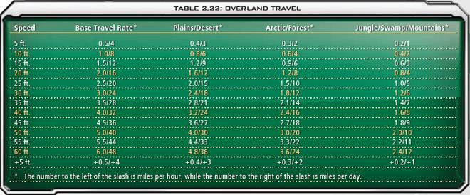 2.22 Overland Travel