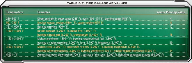 5.7 Fire Damage AP Values