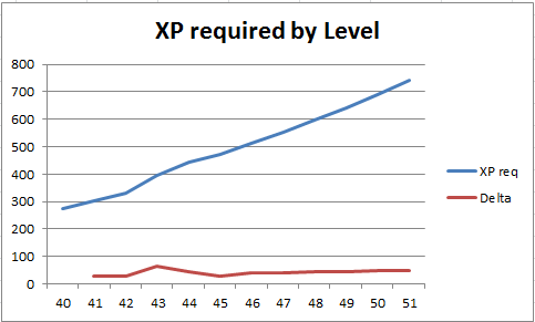 File:Level graph130411.png