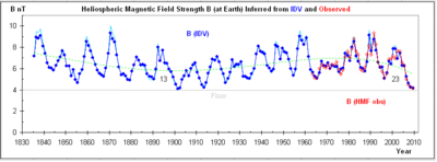 Heliospheric-Magnetic-Field-Since-1835