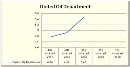 Aandeel United Oil