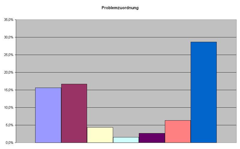 Berchtesgaden Problemzuordnung.jpeg
