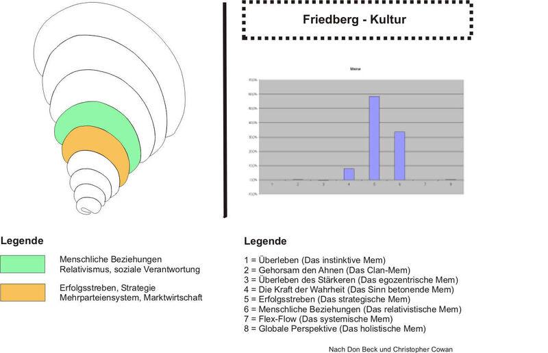 Friedberg-Kultur