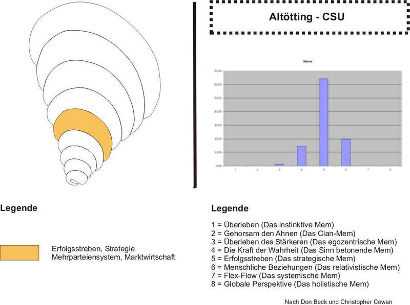 Altoetting-CSU