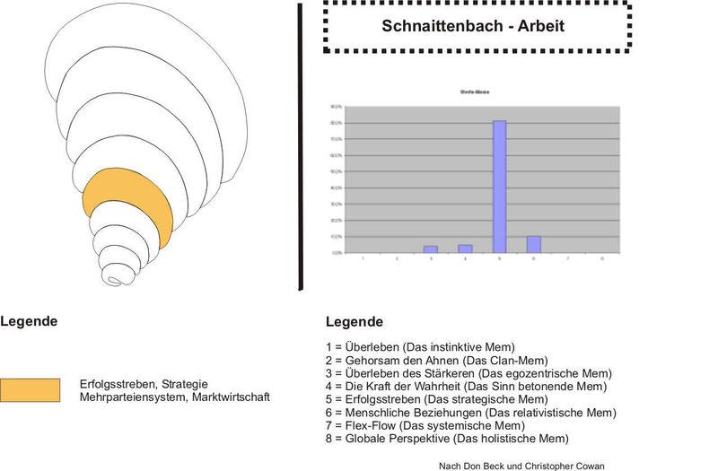 Schnaittenbach Arbeit