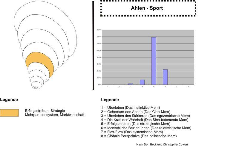 Ahlen Sport