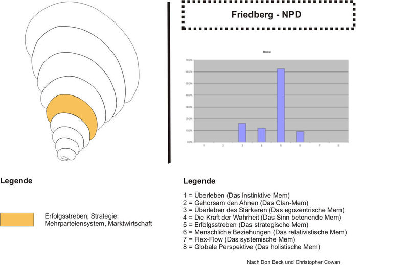 Friedberg-NPD