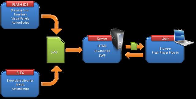 File:Flex Framework.png