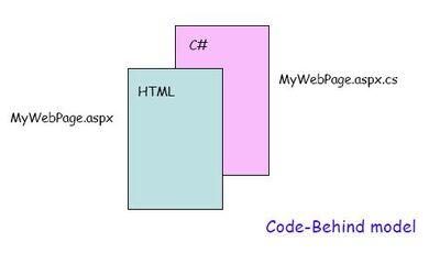 Code behind model