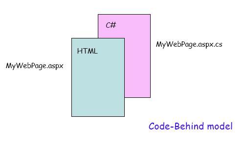 File:Code behind model.jpg