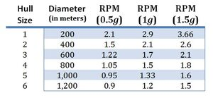 RPM to g ratio by diameter - by SWS